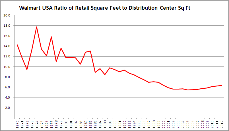 Graph of Ratio of Retail to DC Sq Ft