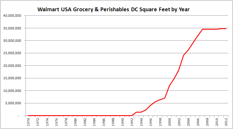 Graph of Walmart Grocery and Perishables DC SQ FT