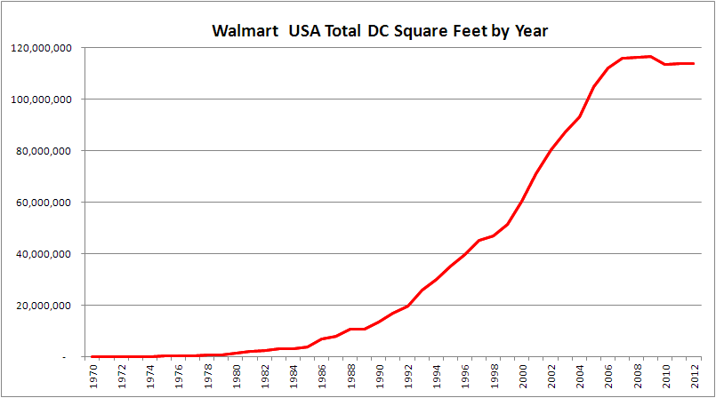 Graph of Walmart Total DC SQ FT