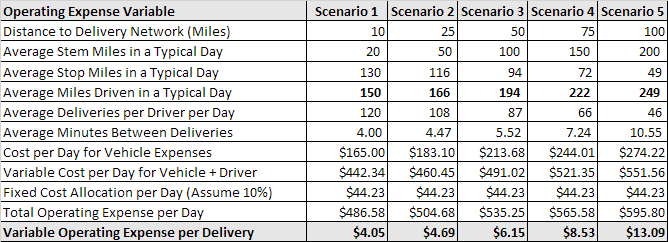 Chart 3: Same Day Delivery Scenario Analysis