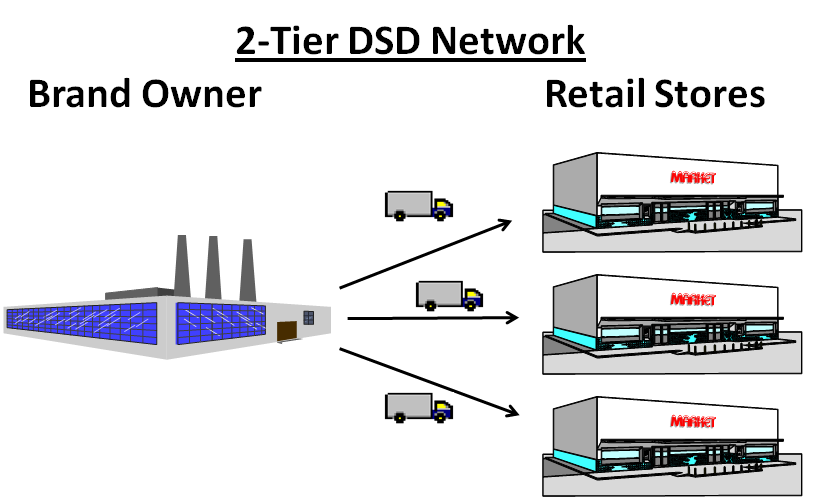 Direct Store Delivery | DSD vs Central Distribution | MWPVL