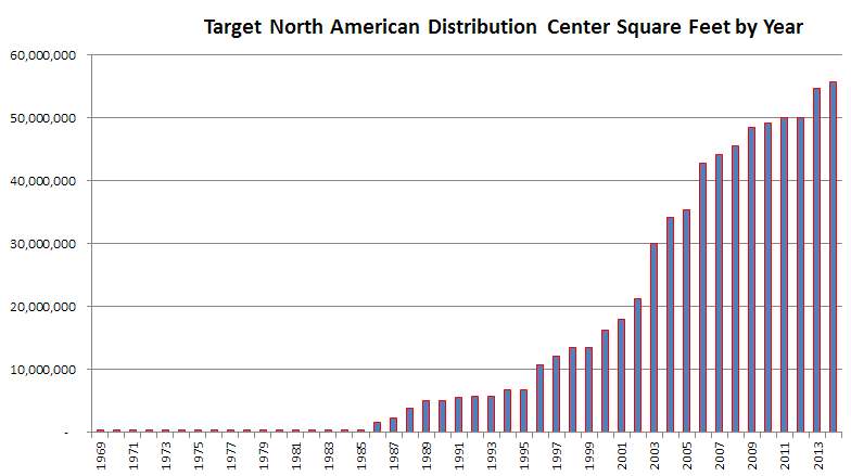Graph of Target Distribution Center Square Feet Over Time