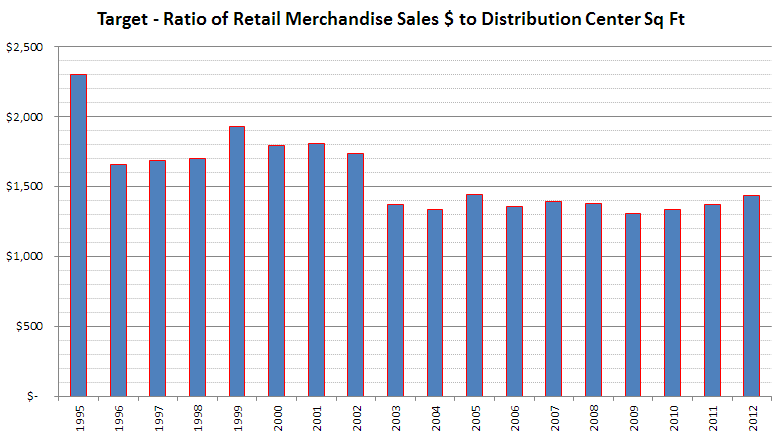 Ratio of Retail Merchandise Sales to Distribution center Square Feet
