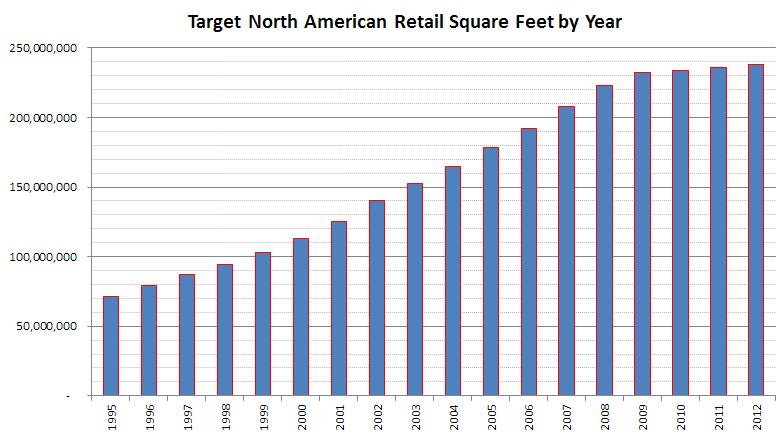 Graph of Target Retail Store Square Feet Over Time