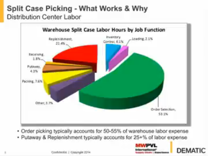 MWPVL International Presentation - Split Case Picking Technologies : What Works and Why